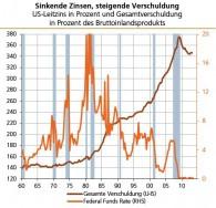 Zinsen_Verschuldung