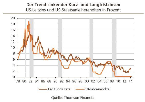 trend_kurz_und_langfristzinsen
