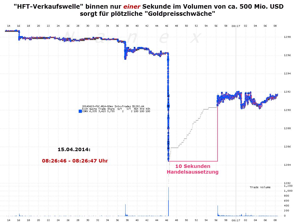 Goldpreisbehandlung_vom_15.04.2014