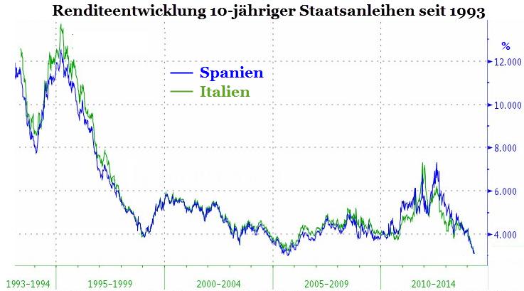 Renditeentwicklung_Spanien_und_Italien