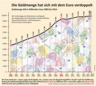 Grafik_Geldmenge