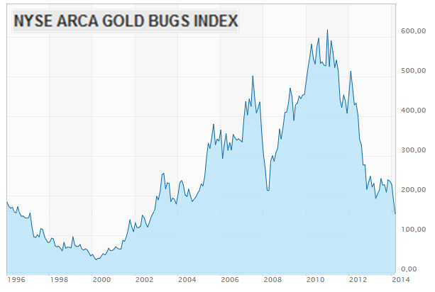 NYSE_ARCA_GOLD_BUGS_INDEX