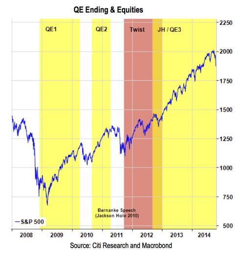 QE-Endings_SP500