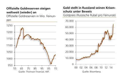 Goldreserven_Gold_Rubel
