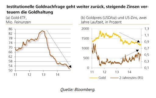 Institutionelle_Goldnachfrage