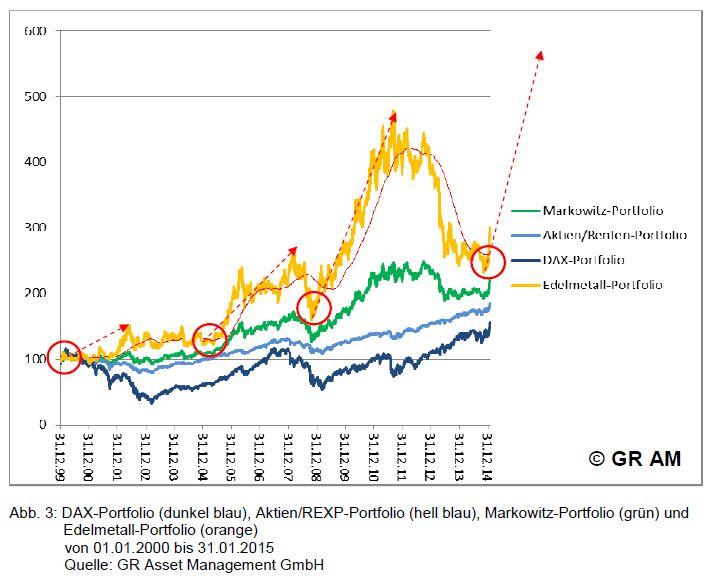 fällt der goldpreis weiter