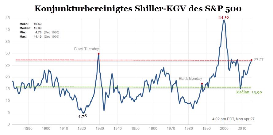 Shiller-KGV