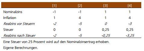 steuer prozent tabelle
