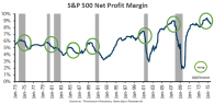 S&P500_Net_Profit_Margin