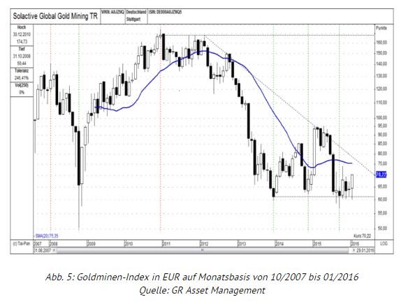 goldminen_index_euro