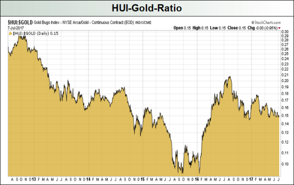 HUI-Gold-Ratio-2