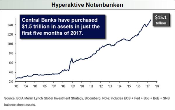 Hyperaktive Notenbanken
