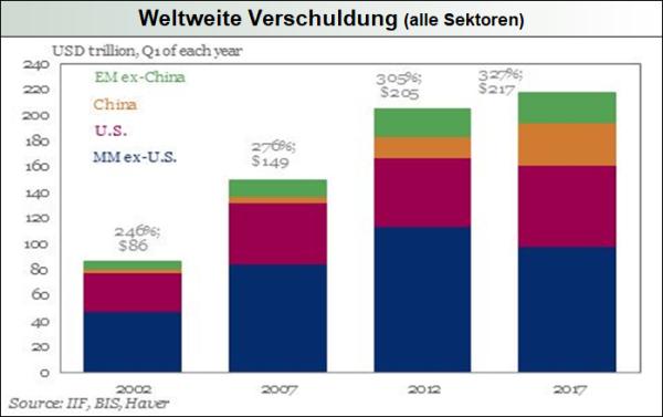Weltweite Verschuldung