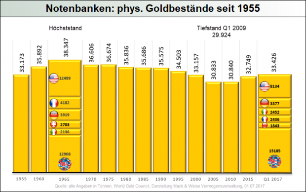 notenbanken_gold