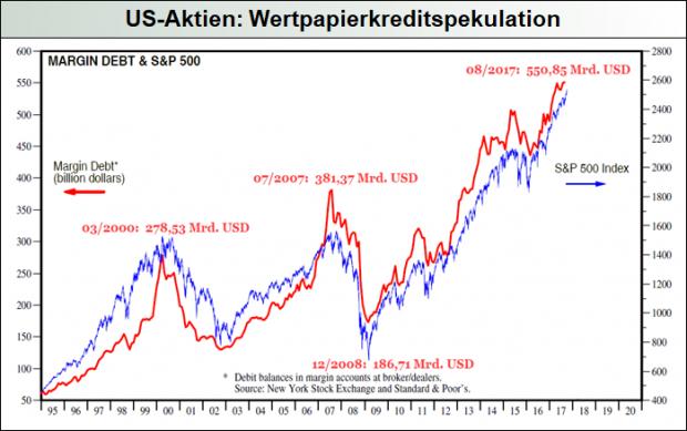 US-Wertpapierkreditvolumen
