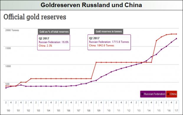 offizielle Goldreserven Russland-China