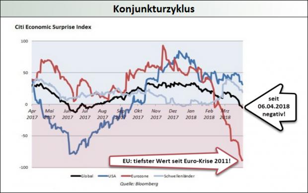 Konjunkturzyklus