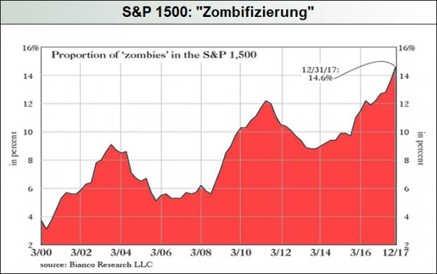 S&P-1500_Zombifizierung