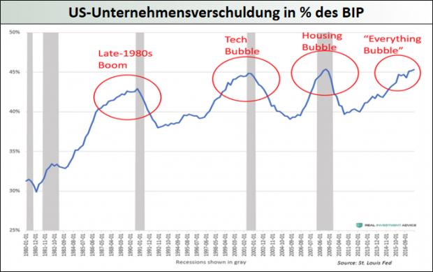 US-Unternehmensverschuldung