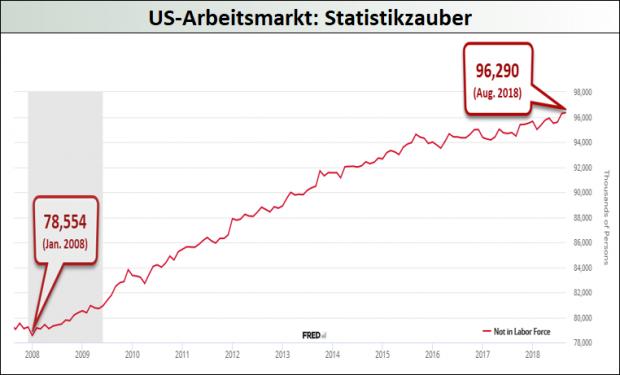US-Arbeitsmarkt - Statistikzauber