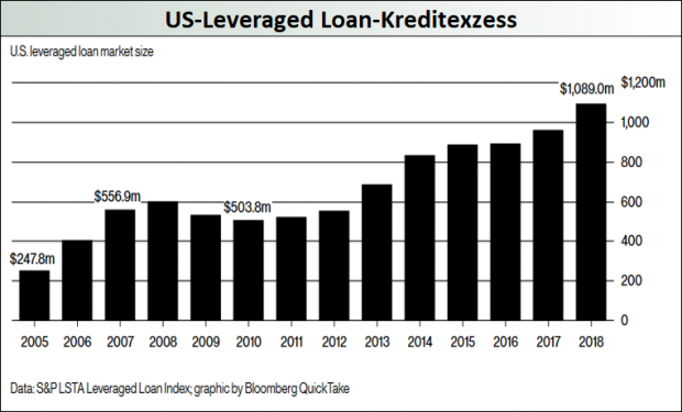 US-Levereagd Loan-Kreditexzess