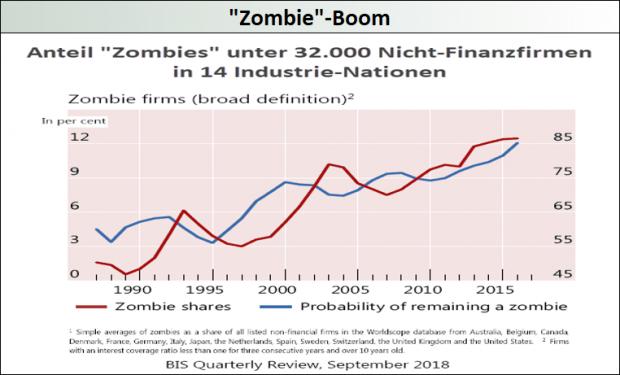 Zombie-Boom