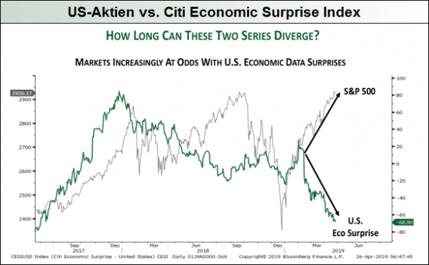 US-Aktien vs. CESI