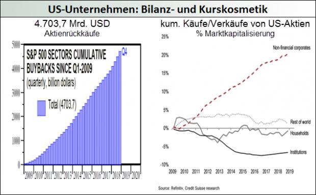 US-Unternehmen - Bilanz- und Kurskosmetik