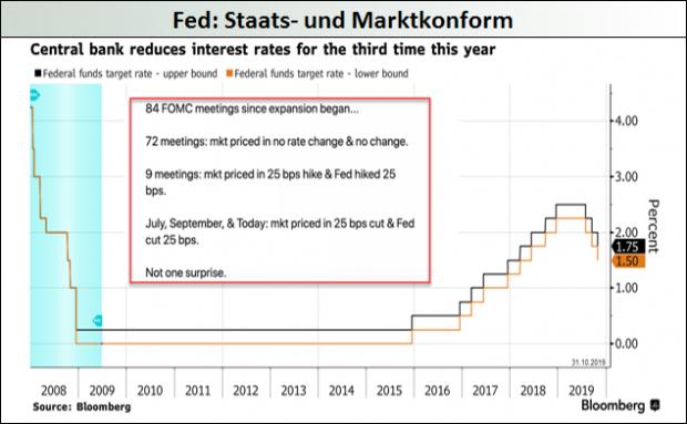 Fed_Staats- und Marktkonform