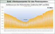 Gold_Vertrauensanker für das Finanzsystem