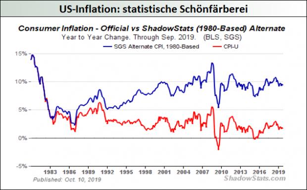 US-Inflation_statistische Schönfärberei