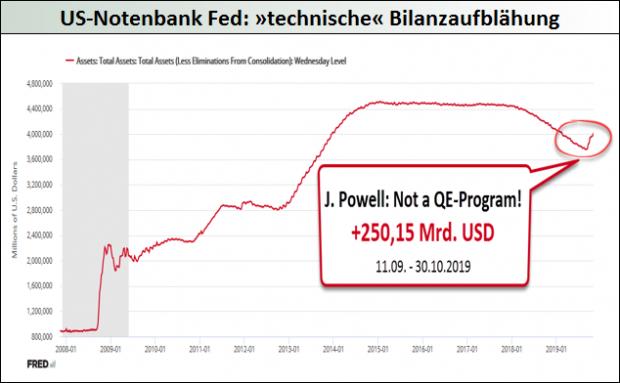 US-Notenbank Fed_technische Bilanzaufblähung