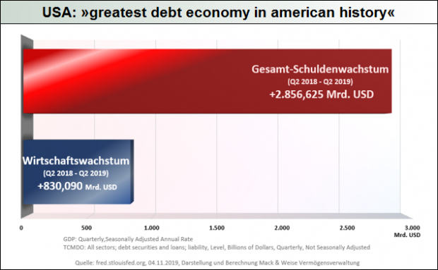 USA_greatest debt economy in american history