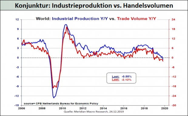 Konjunktur global - Industrieproduktion vs. Handelsvolumen