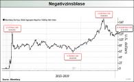 Negativzinsblase