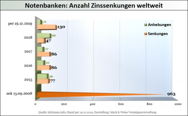 Notenbanken - Anzahl Zinssenkungen weltweit