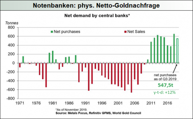 Notenbanken - phys. Netto-Goldnachfrage