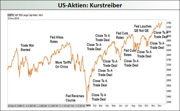US-Aktien - Kurstreiber