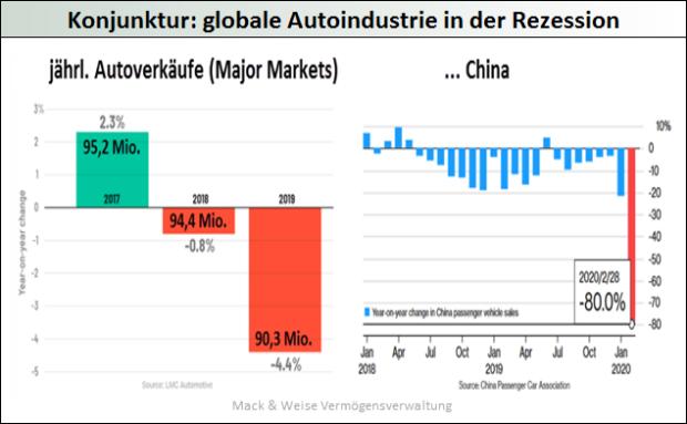 Konjunktur-globale Autoindustrie in der Rezession