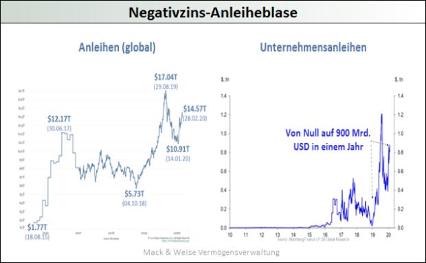 Negativzins-Anleiheblase