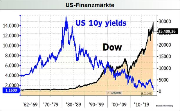 US-Finanzmärkte
