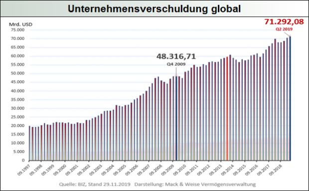 Unternehmensverschuldung global
